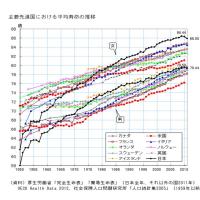 平均寿命の男女差