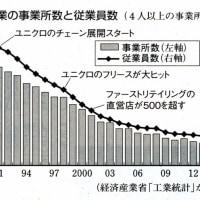 記事グローバル経済の迷宮 海外工場の事件簿⑦ 日本で進む製造業空洞化