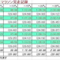 日記0229:2016-17年シーズン・フルマラソンの分析