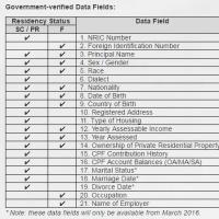 シンガポール電子政府の個人情報管理サービス「Myinfo」がスタート