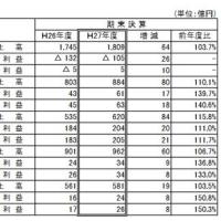 JR九州の株式上場を承認 10月25日に東証上場予定-その1