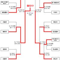 ★名古屋市総合体育大会 ラグビー大会最終結果★
