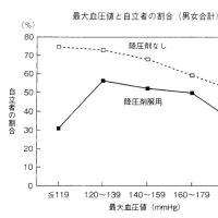 血圧の基準値の変遷