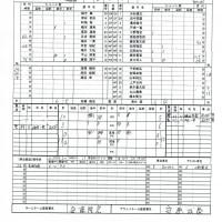 TSL-DivisionⅡ 5節3日目東海学園FC戦