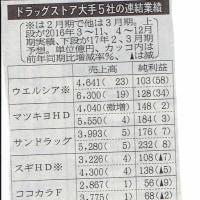 大手ドラッグ5社の業績、サンドラッグ、純利益率4.4%で突出トップ、マツキヨ3.3%で2位、
