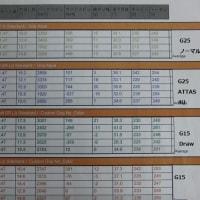 G15 と G15 Draw のデータを比較
