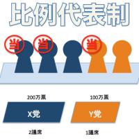 参院選の比例代表制導入を柱とした公職選挙法改正法が成立。