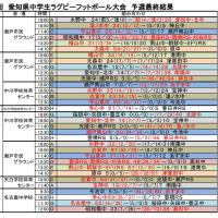 ★第27回愛知県中学生ラグビー大会組合せ・結果(925予選リーグ最終結果)★