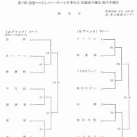 第7回全国ママさんバレーボール冬季大会北海道予選会旭川予選会組合せ