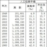日本の幼い子供たちの命を助けてください!統計