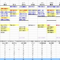 2005年ドラフト予想(1)