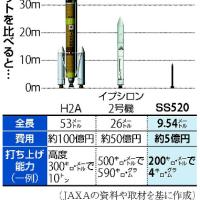 今日以降使えるダジャレ『2148』【科学】■9mのロケット、宇宙へ…超小型衛星を低費用で