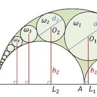 円の連なりに関する一定理
