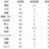 2017.5.8. 1週間振り返り~投手編~(4/25~4/30、5/2~5/7)