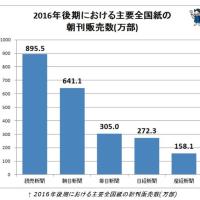 新聞の発行部数、減少