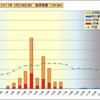 3月29日 時間別発電量