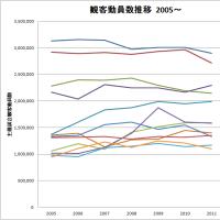 【最終結果】 2011年度 プロ野球 観客動員 ランキング