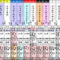 [菊花賞(G1)]2強の間に割って入る馬は?