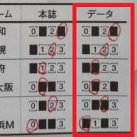 第922回&第923回totoGOAL3 「totoMEGAレボリューション」で1等&2等が的中!