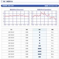 今日の検見川の風 結果 明日は3時半起床で鎌倉です。