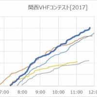 関西VHFコンテスト[2017]