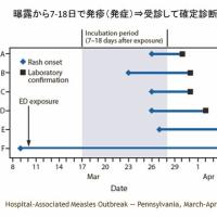 ワクチン不足の中での麻疹の広がり