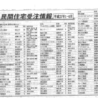 福島県内の企業売上高はどれくらい??