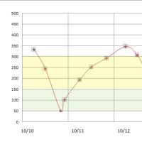 10月10日から16日までの血糖値