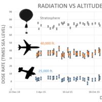 ◯ Intensifying COSMIC Rays -- 宇宙線が激化し、壮大な太陽最小と地球の気候