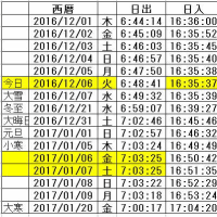 2016/12/06(火) 今日は日没が一番早い日