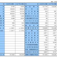 金融庁 鹿児島興業信組に公的資金32億4000万円投入
