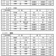 スポ少関東県予選会#4 (7/1)