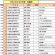 今日から平成29年度愛知県吹奏楽コンクール 西尾張地区大会(中学校の部)
