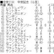 「函館2歳S」(GⅢ)「中京記念」(GⅢ)の最終結論!