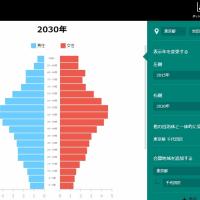 将来人口の変化は収益構造を左右する