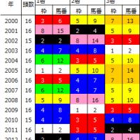 京都金杯の法則