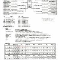 全国社会人サッカー選手権愛知大会日程決まる・・・