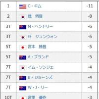 全英オープン出場圏内を海外勢が独占 5位の宮本は「何やってんだ!」