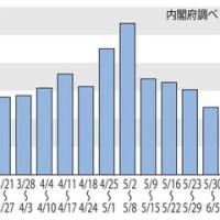 <東日本大震災>ボランティアは阪神大震災の3分の1!