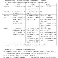 ▽▲▽愛知県ラグビースクール交歓会確認事項+レフリーチェック表▽▲▽