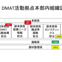 DMAT関連 災害本部立ち上げとクロノロ