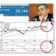 黒田総裁,物価上昇率2%の目標達成時期を1年先送り!?