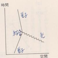 読書ノート R・Pファイマン著 「光と物質の不思議な理論ー私の量子電磁力学」(岩波現代文庫)