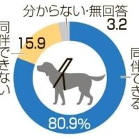 補助犬お断りの劇場16% 法浸透せず、ペット扱い?