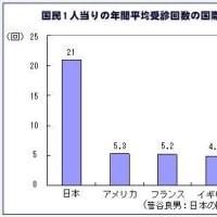 医療費-日本の将来を考える[8]