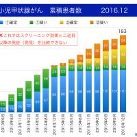 福島県の甲状腺がん 二巡目で確定44+疑い24=68人 有病率25.1→推定発症率10.0人/10万人(201612)