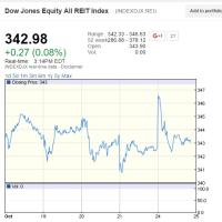 ☆10月25日[途中経過] 米国リート、金利上昇がアゲンスト?