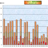 2016年11月の日別発電量