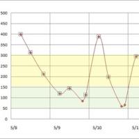 5月8日から14日までの血糖値