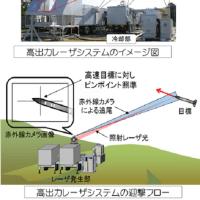 世界の軍事バランスを劇的に変える新技術 核兵器を無力化できる可能性 高出力レーザーシステム